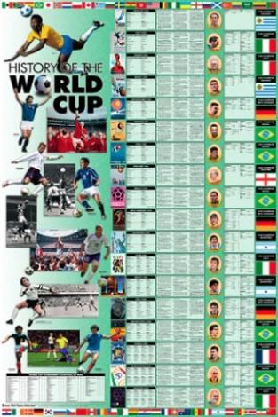Wall Charts – History of World Cup Soccer | History Wall Charts