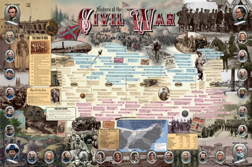 History of the Civil War